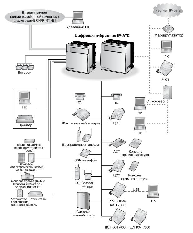 Схема подключений KX-TDA100