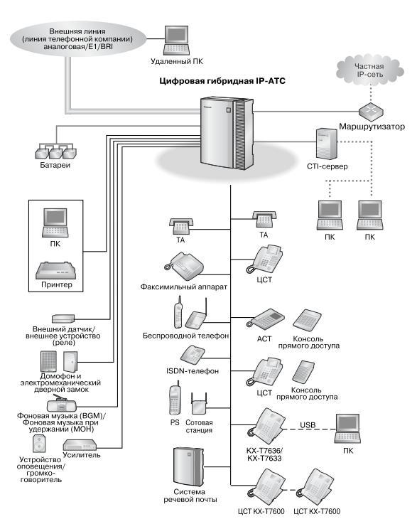 Схема подключений KX-TDA30