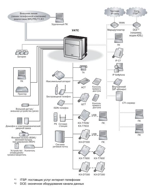 Схема подключений KX-TDE600